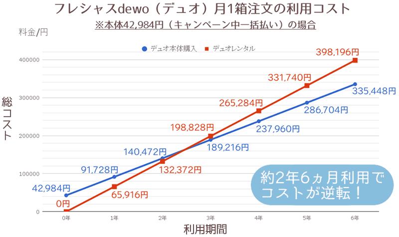 デュオレンタル・本体購入(キャンペーン中一括払い)月1箱比較