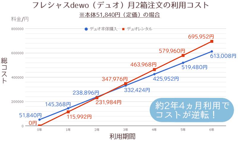デュオレンタル・本体購入(定価)月2箱比較
