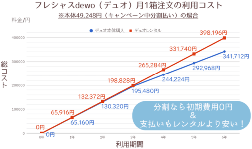 デュオレンタル・本体購入(キャンペーン中分割払い)月1箱比較