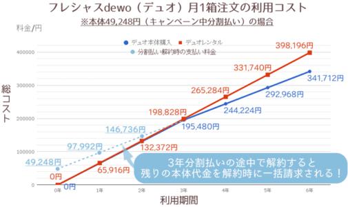 デュオレンタル・本体購入(キャンペーン中分割払い)月1箱比較+解約