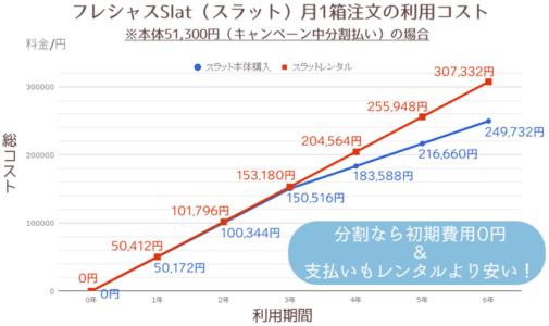 スラットレンタル・本体購入(キャンペーン中分割払い)月1箱比較